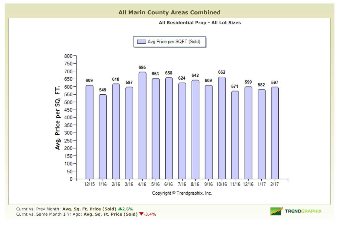 March 2017 Marin County Real Estate Market Report Average Price Per Square Foot Graph