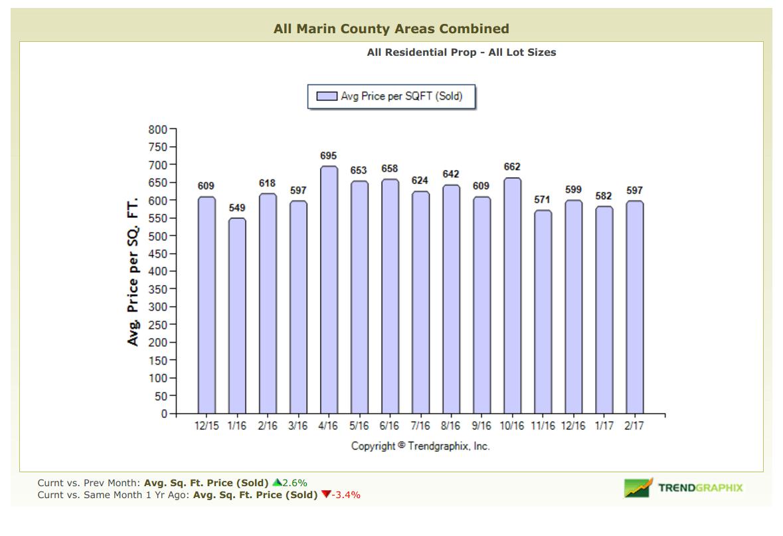 March 2017 Marin County Real Estate Market Report Average Price Per Square Foot Graph
