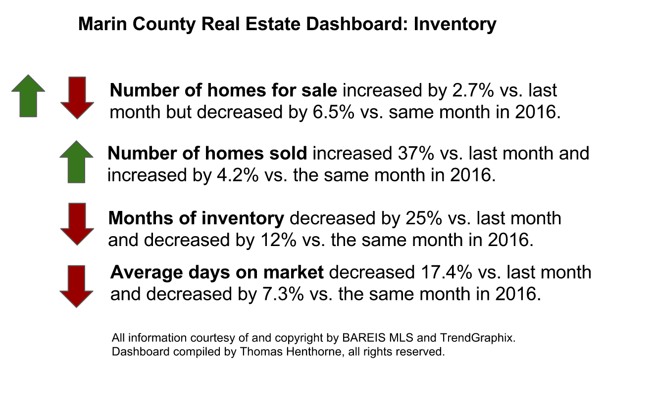 May 2017 market report Marin County Real Estate Dashboard Inventory