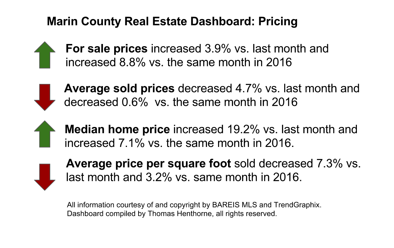 Marin County Real Estate Dashboard Pricing