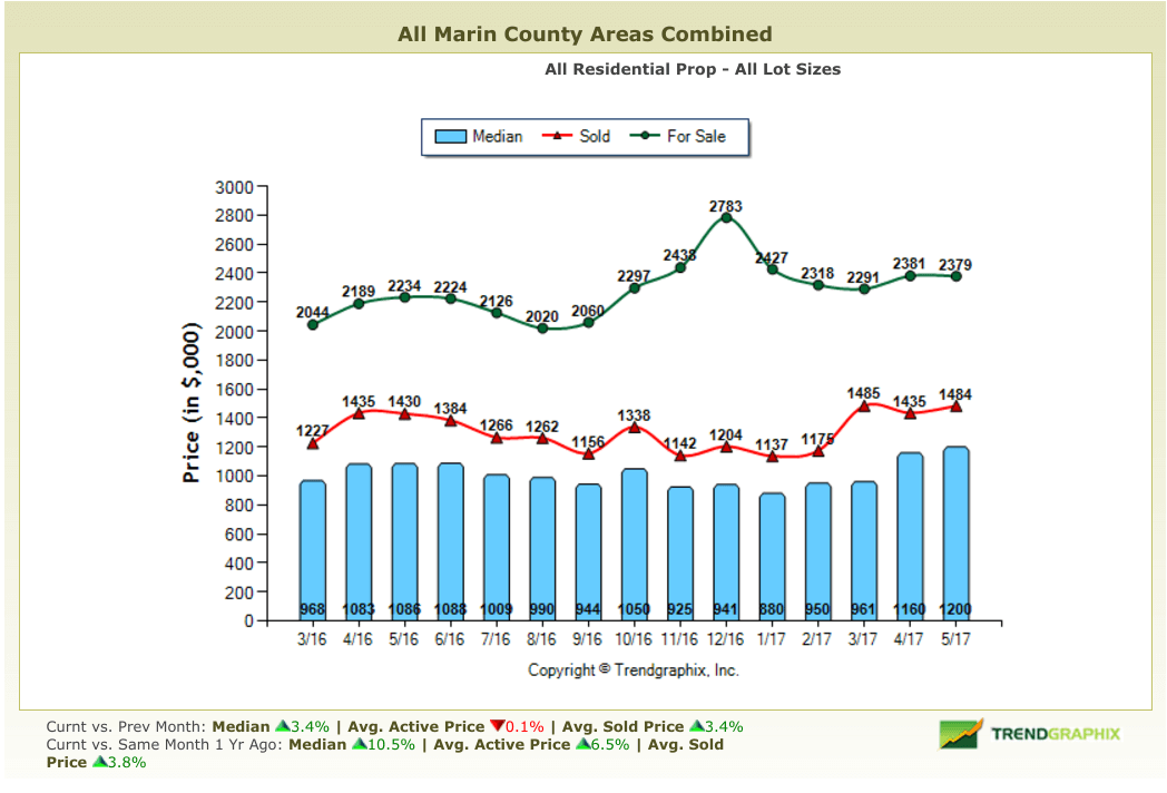 Marin County Real Estate Market Report June 2017 Home Prices Chart