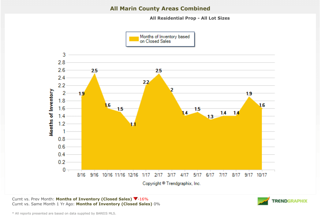 Marin County homes months of inventory chart