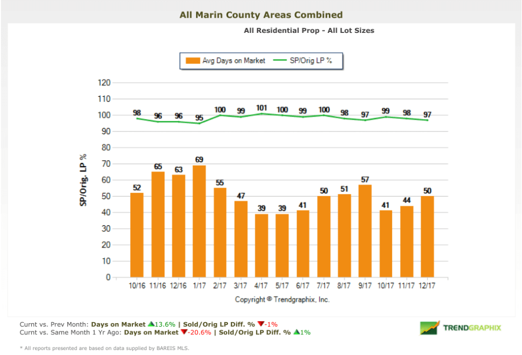 Marin County Real Estate Market Report Selling Price vs Asking Price Chart