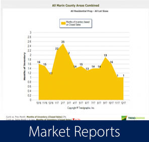 Marin Real Estate Market Reports