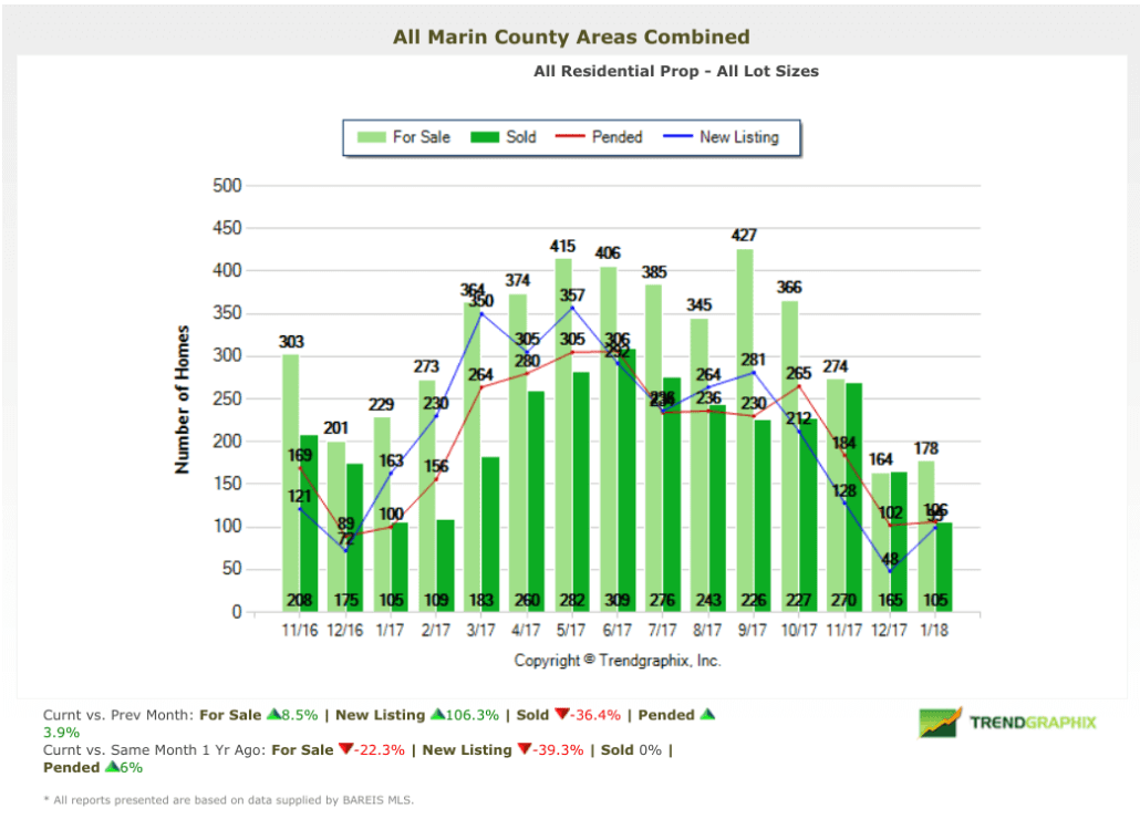 February 2018 Marin County Real Estate Market Report Homes on Market Inventory