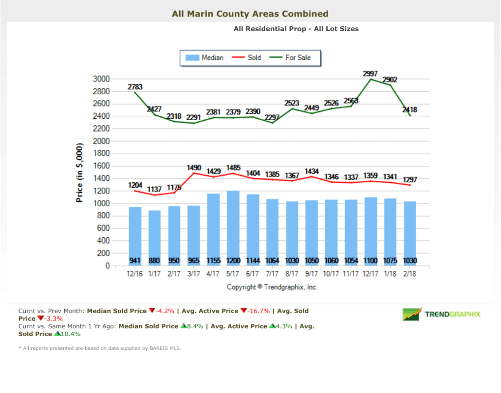 Marin County Home Price Chart March 2018