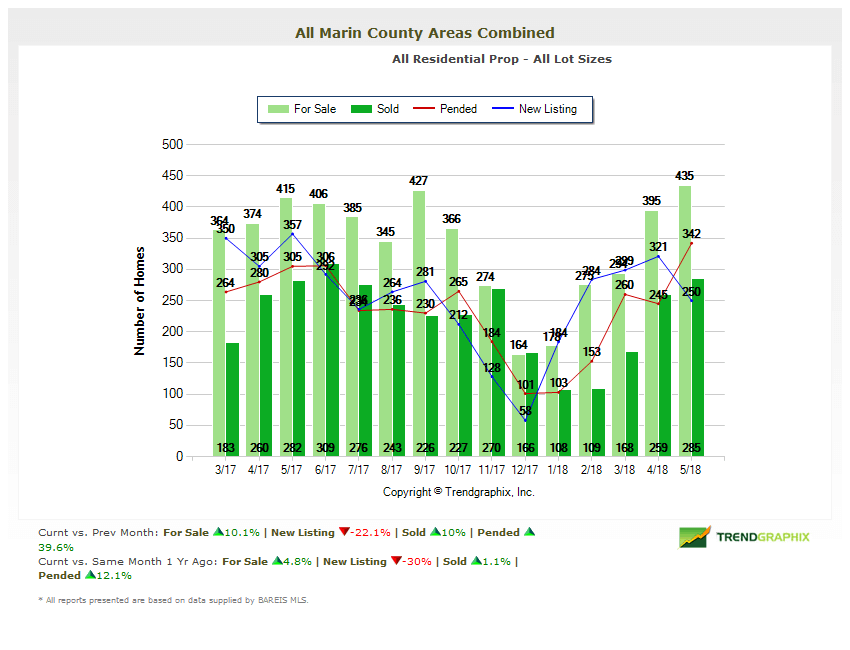 Number of Homes for Sale Marin County Chart
