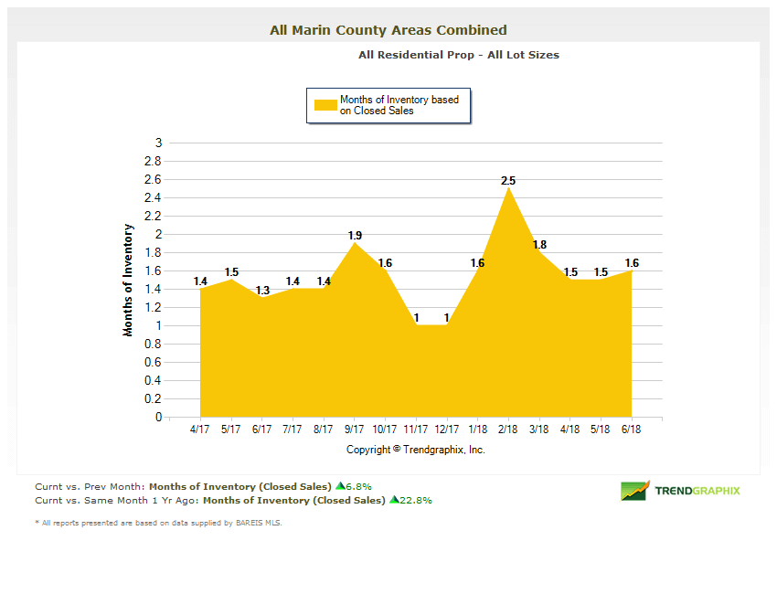 Marin County Real Estate Trends Months of Inventory Chart