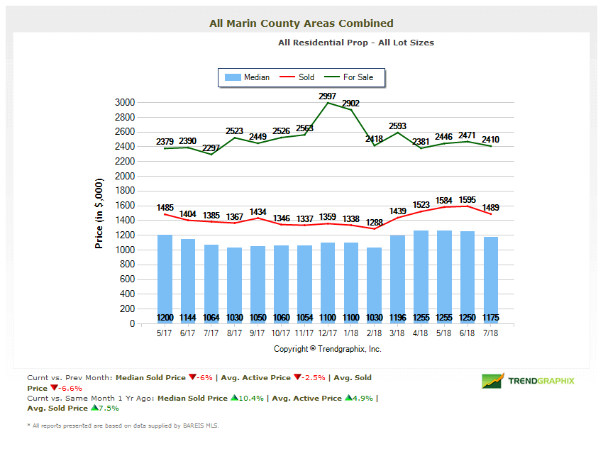 Home Prices Chart Marin Real Estate Market Report