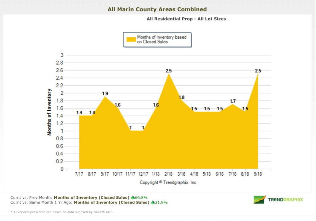 Months of inventory in Marin real estate chart