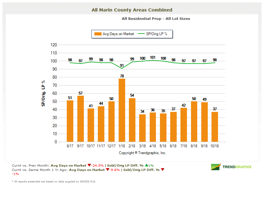 Marin County Real Estate Market Report Days on Market Chart