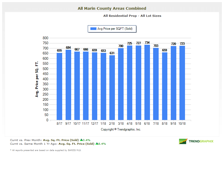 Marin County Real Estate Market Report Price Per Square Foot Chart