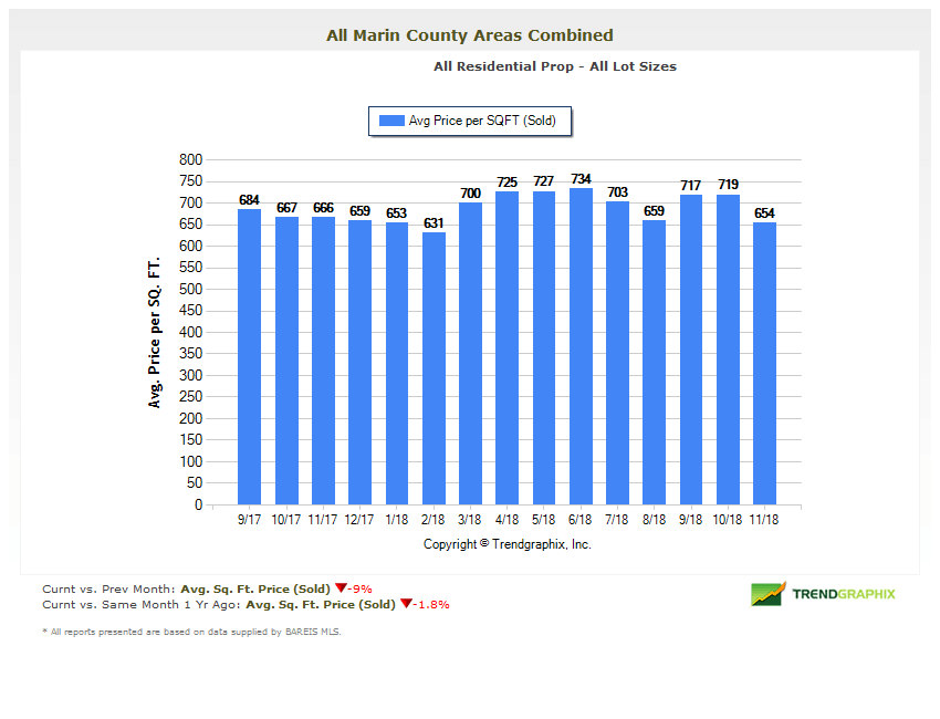 Marin County Real Estate Market Report Average Price Per Square Foot Chart