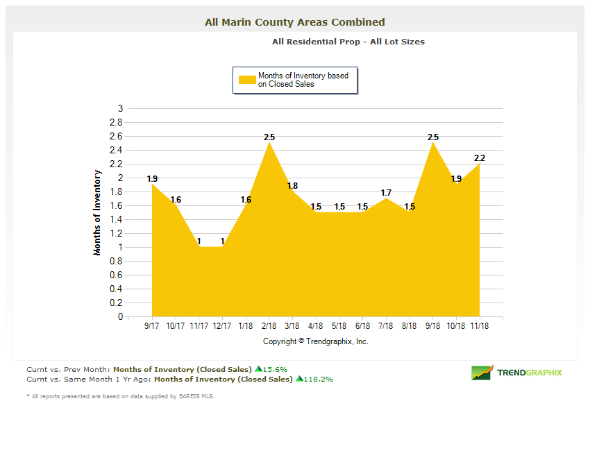 Marin County Real Estate Market Report Months of Inventory Chart