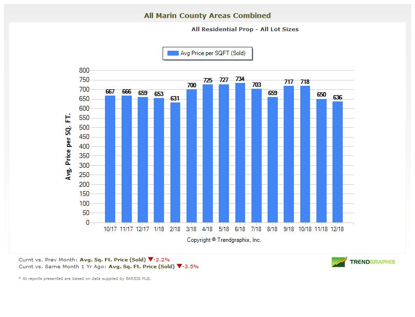 Marin Real Estate Market Report Average Price Per Square Foot