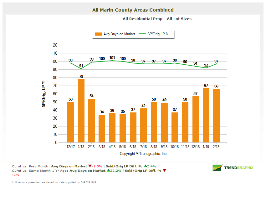 Marin County Real Estate Market Report