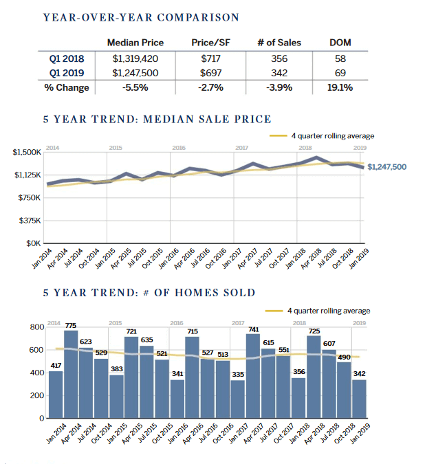Marin County Home Prices 5 Year Trend Chart