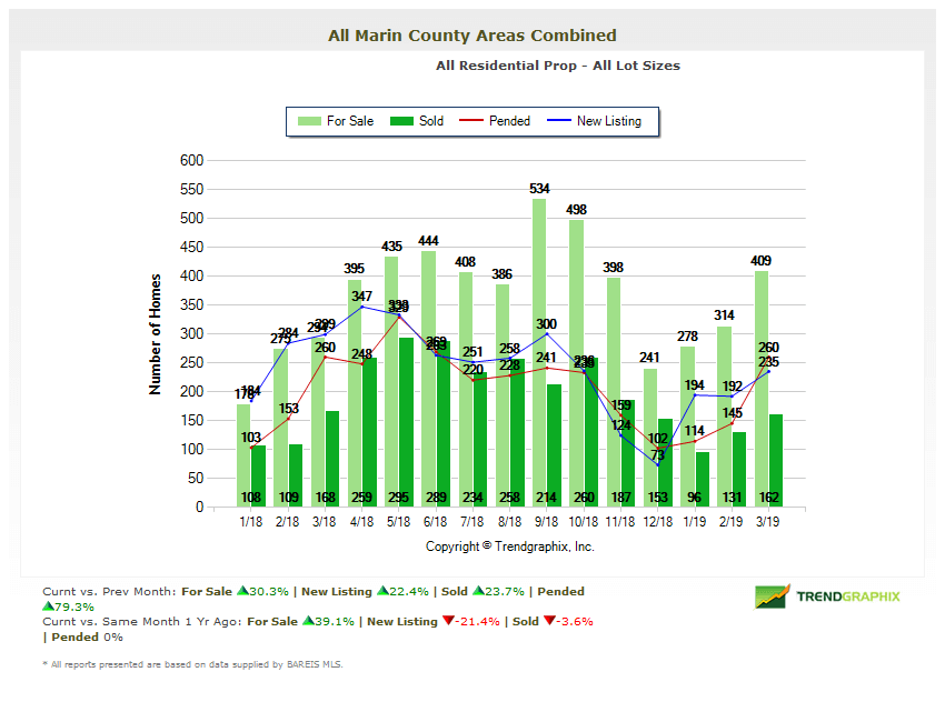 Marin Real Estate Market Report Home Inventories Chart