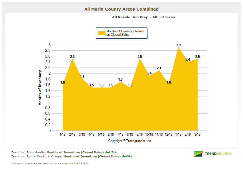 Months of Inventory Chart