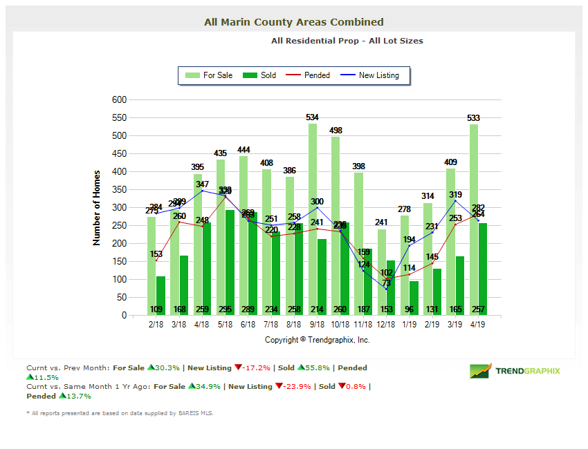 Number of homes for sale in Marin County chart
