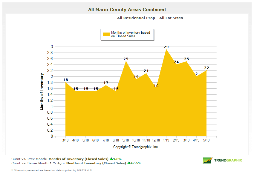 Months of home inventory in Marin County chart