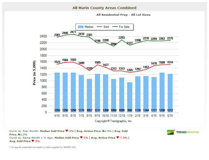 Marin county home prices chart 14 months