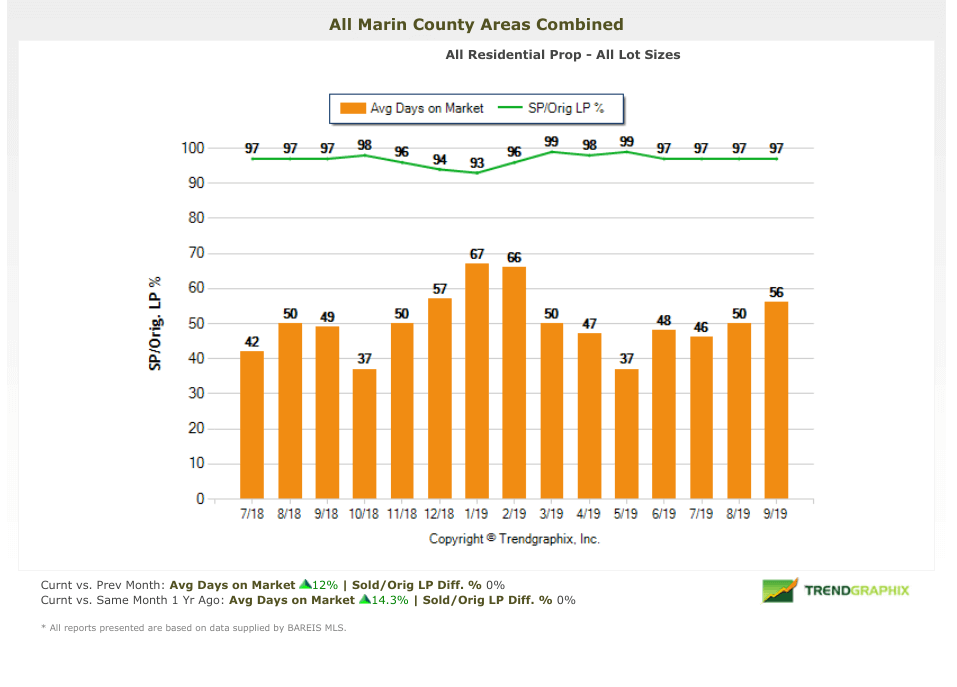 Days on market chart marin real estate market report