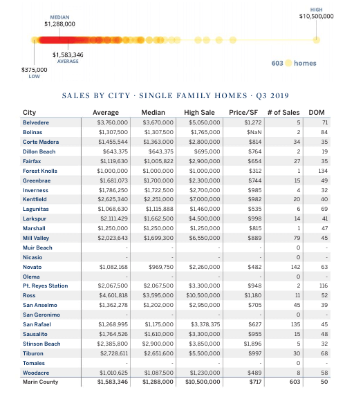 Marin county home prices by town chart
