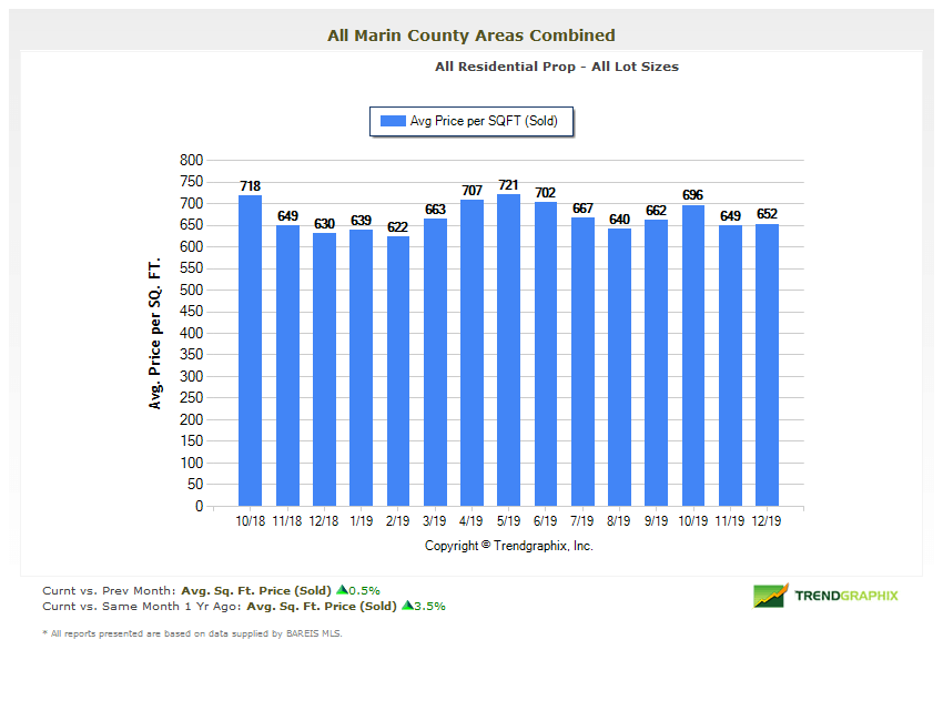 Marin average price per square foot home sales chart