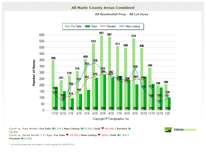 Marin county home inventory chart