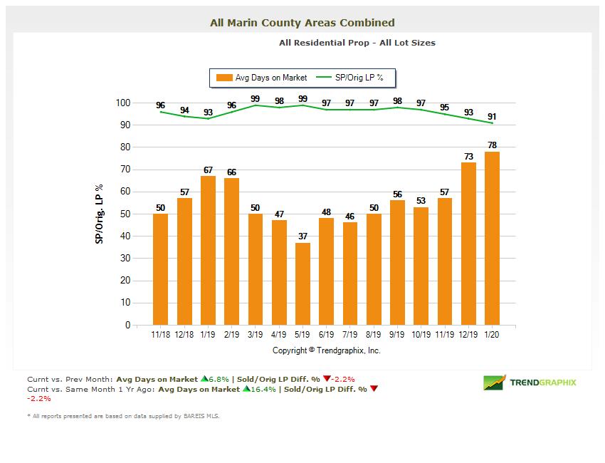 Marin homes average days on market chart