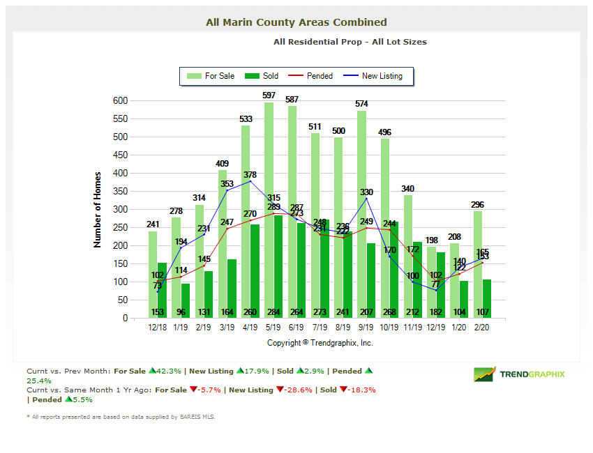 Chart showing home inventories in marin 14 month history Marin County Real Estate Market Report 2020