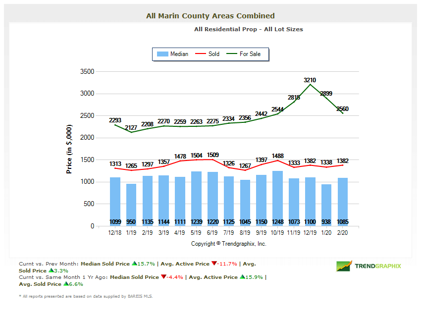 Marin home prices chart Marin County Real Estate Market Report 2020