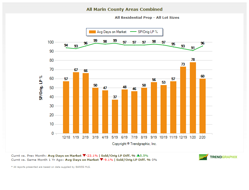 chart showing selling price vs listing price Marin County Real Estate Market Report 2020