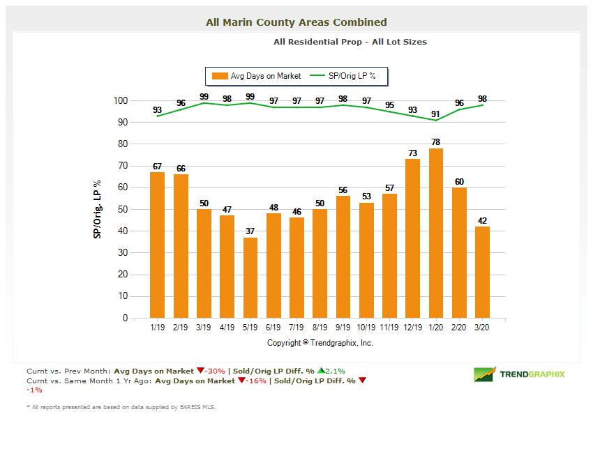 Days on market chart Marin real estate market report