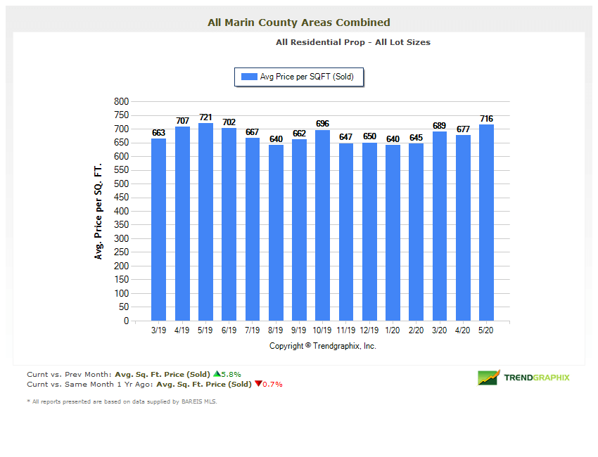 Chart showing Marin county home price per square foot for 14 months