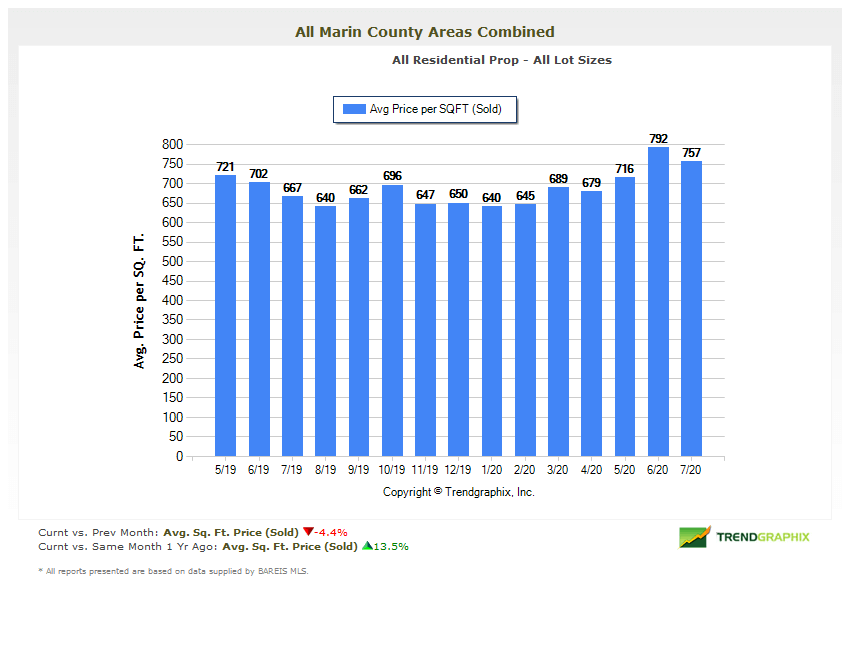 Marin average price per square foot chart real estate