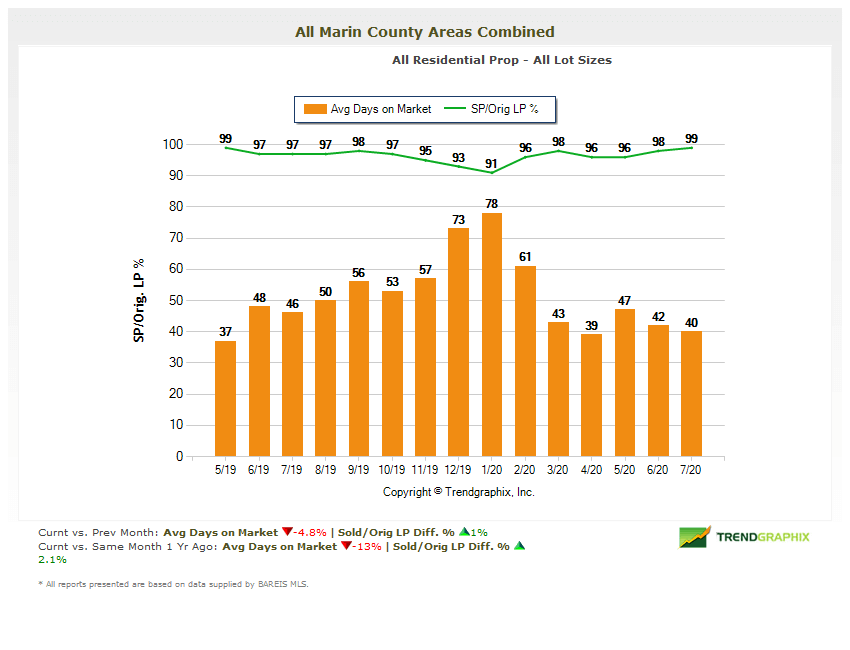 Marin county days on market chart August 2020