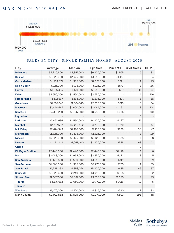Marin county home sales by town chart