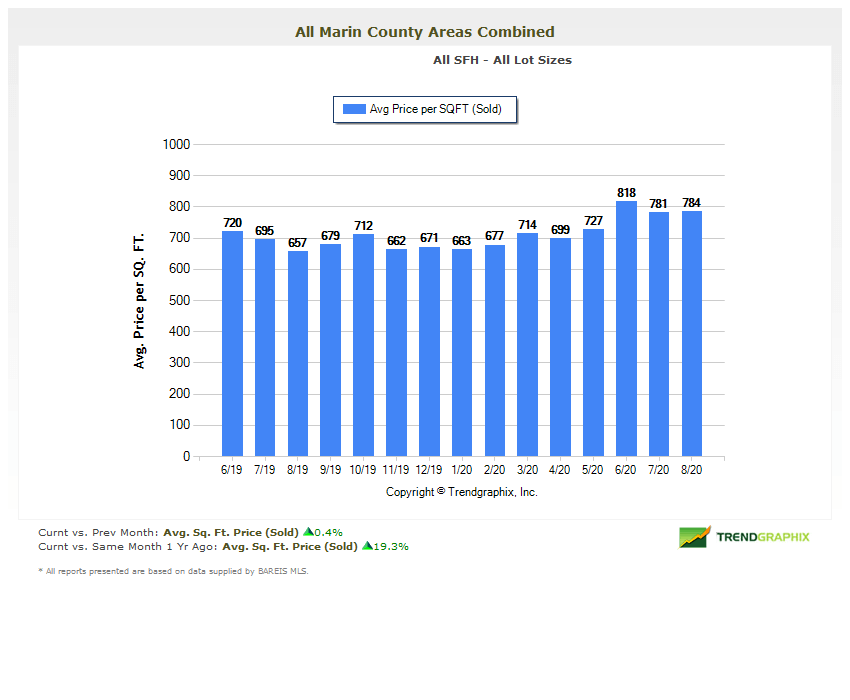 Price per square foot chart marin county real estate august 2020
