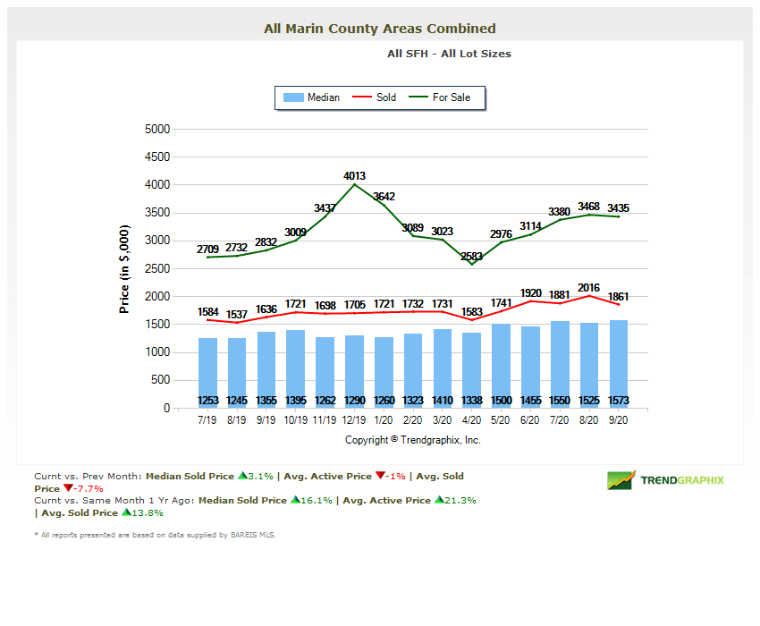 Marin home prices chart October 2020