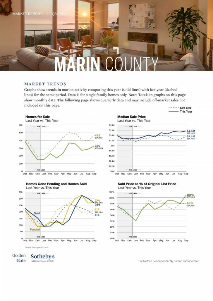 marin real estate trends chart