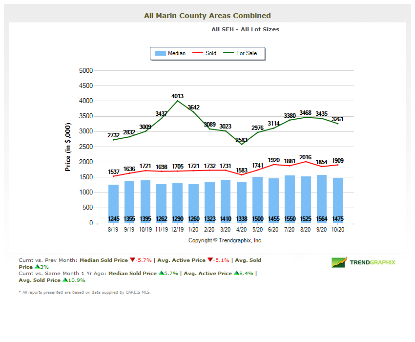 Marin county home prices chart