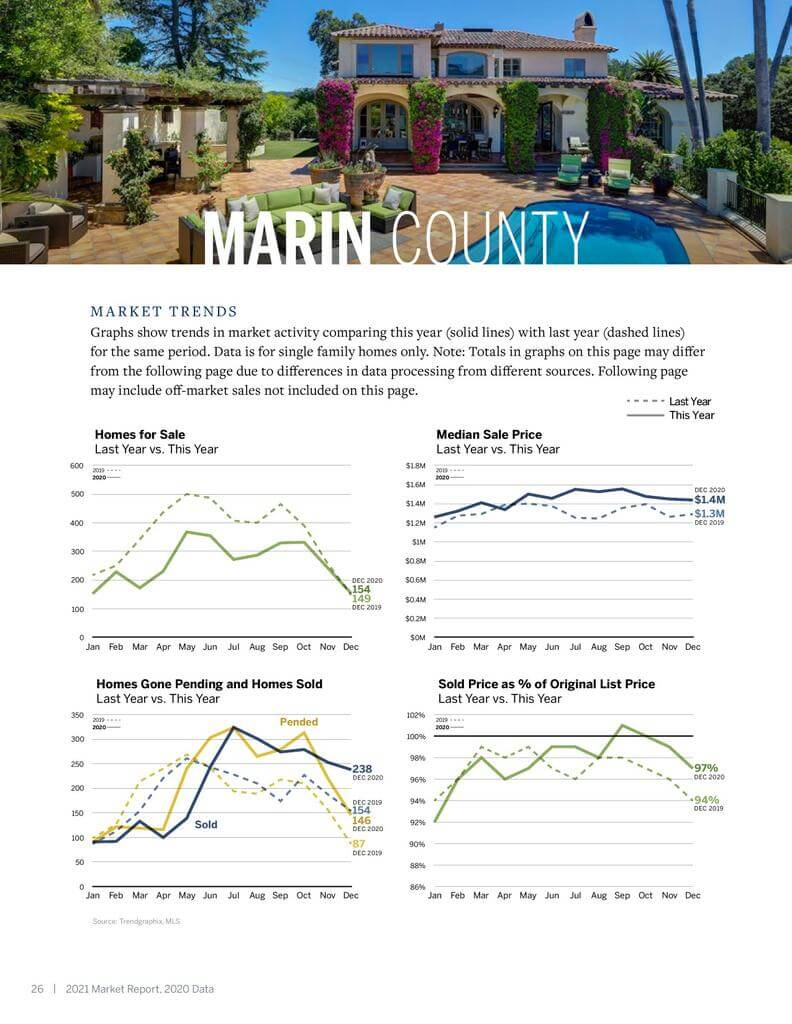 Marin real estate market trends charts
