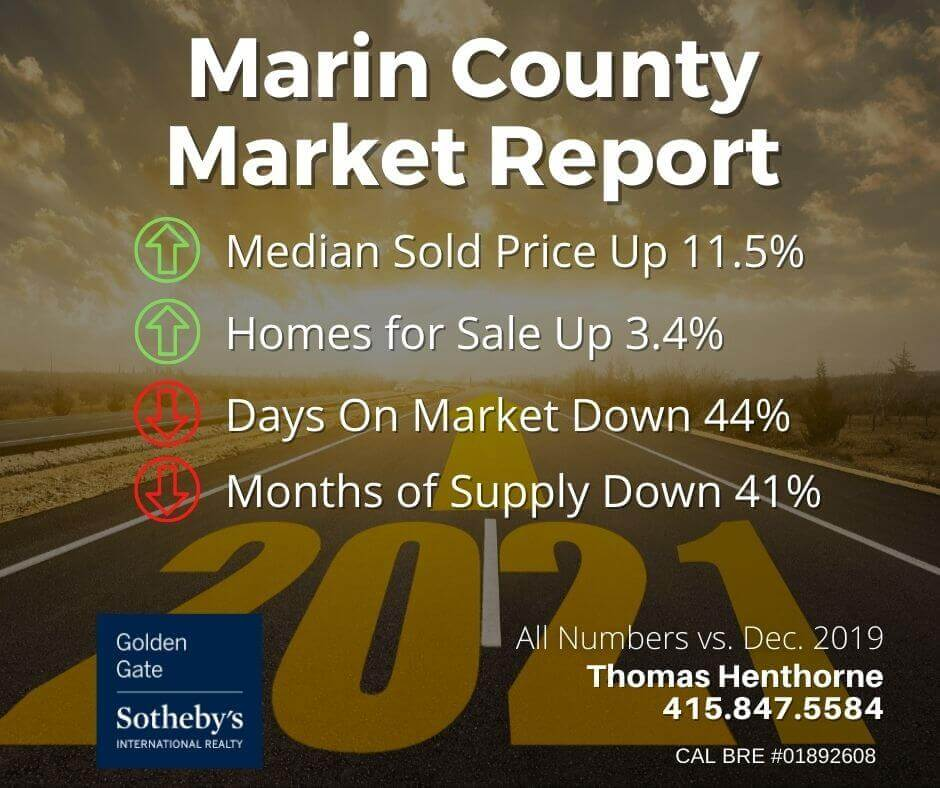 Marin-Real-Estate-Market-Report-January-2021-summary-chart.