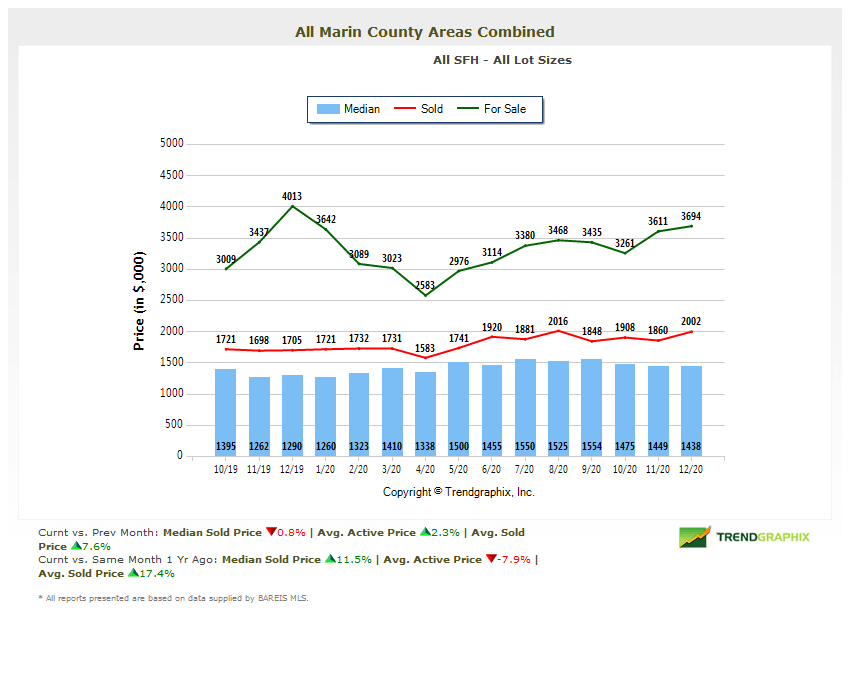 marin home prices chart Marin real estate market report January 2021