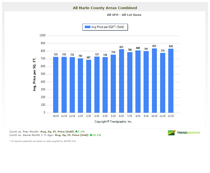 price per square foot Marin real estate market report January 2021