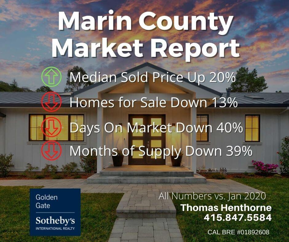 Marin county real estate market report February 2021 key statistics