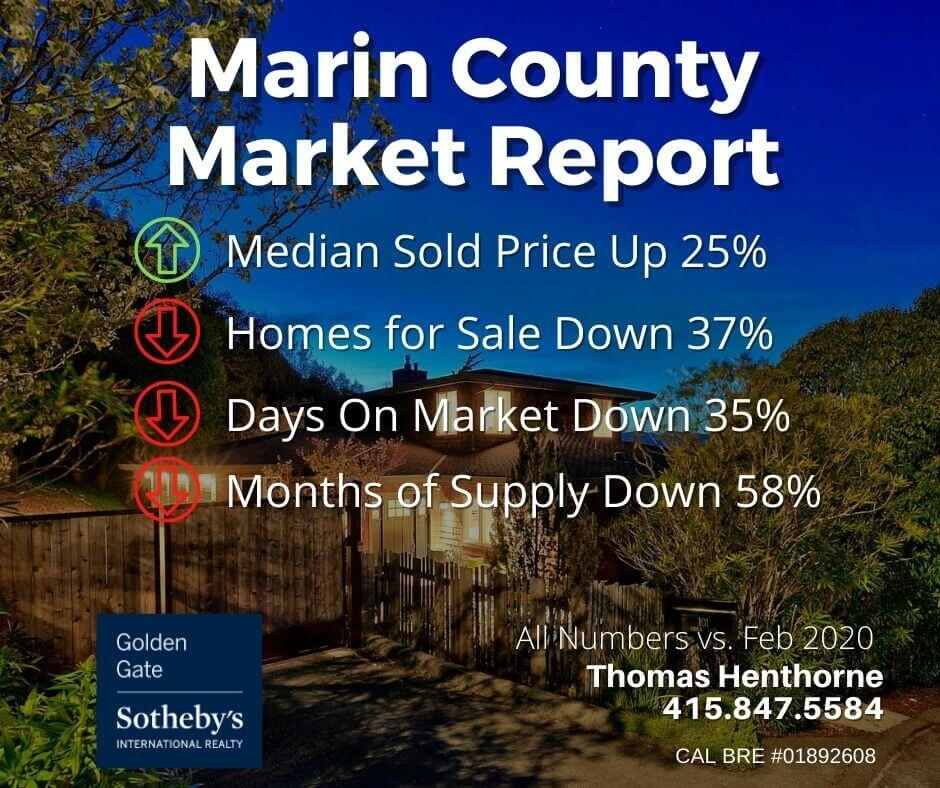 Marin county real estate market report march 2021