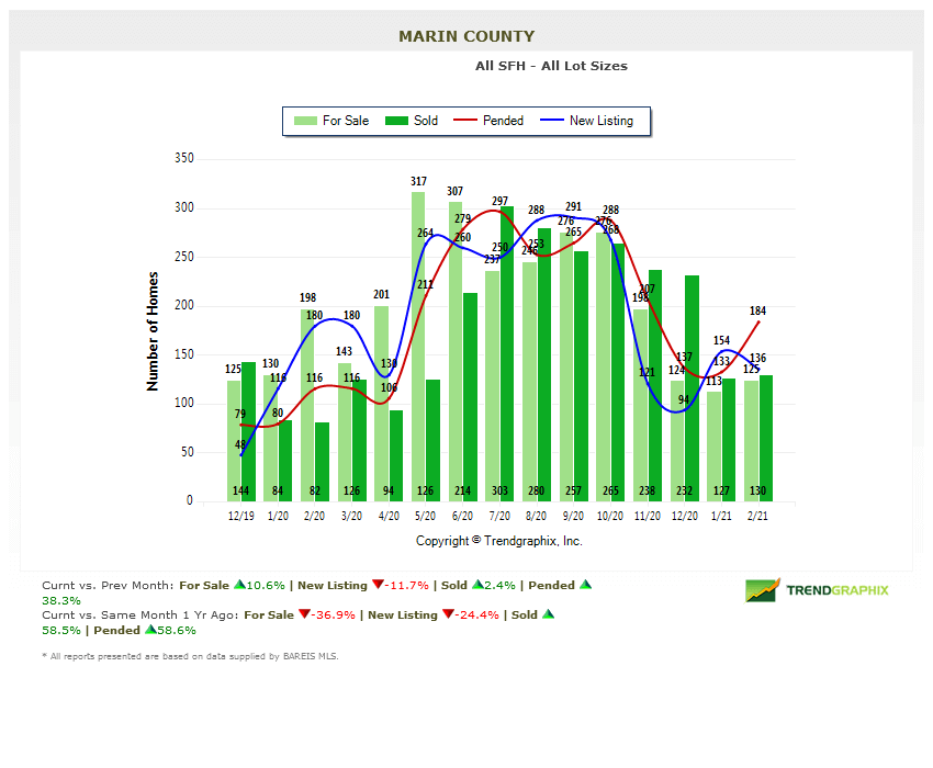 marin homes for sale chart